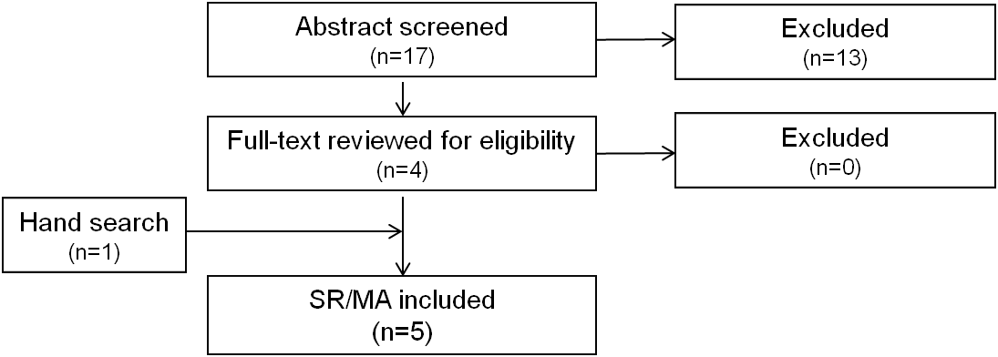Flowchart of search results including abstract screening, full-text screening, and hand search with the final number of included studies.