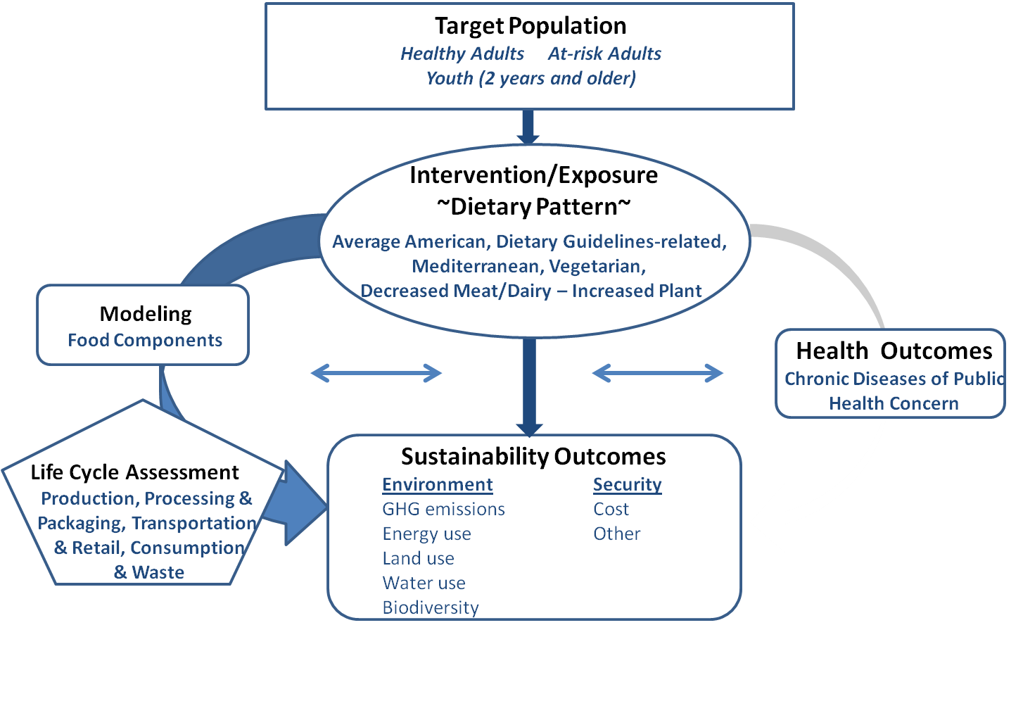 Framework showing relationships between the population, dietary pattern exposure, health outcomes, and sustainability outcomes for dietary patterns and sustainability.