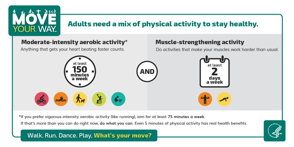 Adults need a mix of physical activity to stay healthy. Moderate-intensity aerobic activity. Anything that gets your heart beating faster counts. At least 150 minutes a week. Muscle-strengthening activity. Do activities that make your musicles work harder than usual. At least 2 days a week.