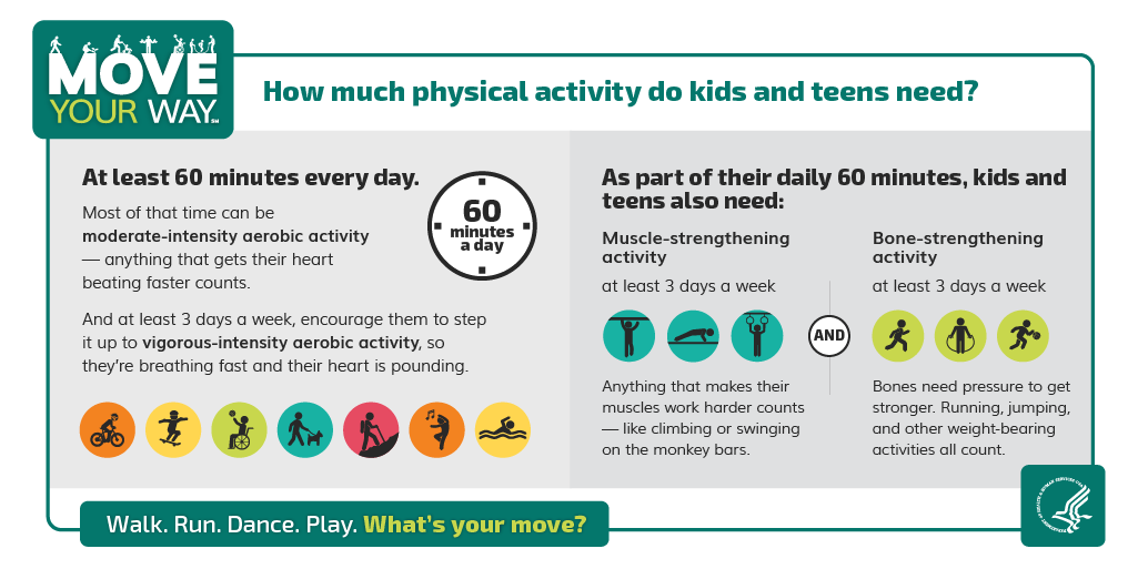 How much physical activity do kids and teens need? At least 60 minutes every day. As part of their daily 60 minutes, kids and teens also need muscle-strengthening activity and bone-strengthening activity at least 3 days a week.