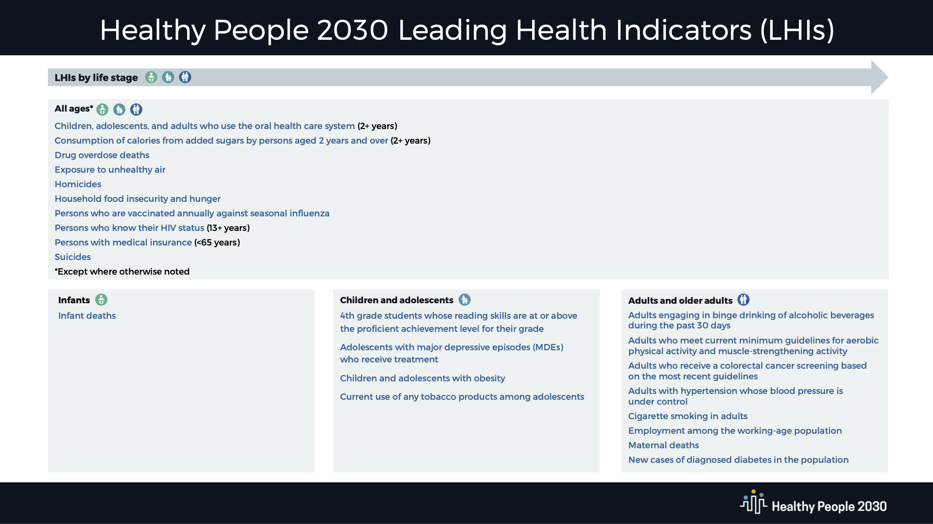 Healthy People 2030 Objectives and Measures Download
