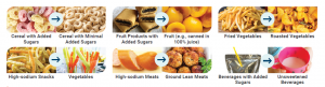 Image displays six different scenarios where a healthier food choice can be made. Choose cereal with minimal added sugars over cereal with added sugars. Choose Fruit, for example, canned in 100% juice instead of fruit products with added sugars. Choose roasted vegetables instead of fried vegetables. Select vegetables instead of high-sodium snacks. Eat ground lean meats instead of high-sodium meats. Choose unsweetened beverages over beverages with added sugars.