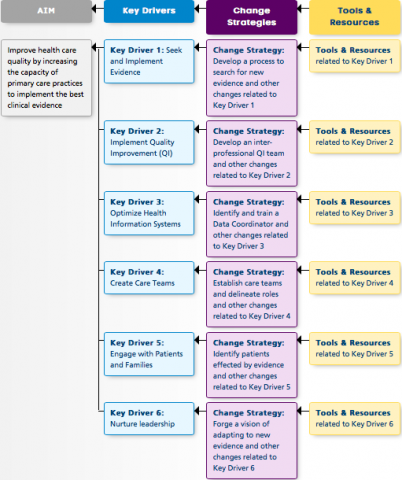 Image of Workflow Diagram for Tools for Change.