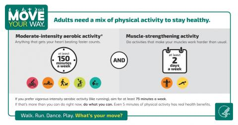 Adults need a mix of physical activity to stay healthy, including at least 150 minutes per week of moderate-intensity aerobic activity and a muscle-strengthening activity at least 2 days a week.