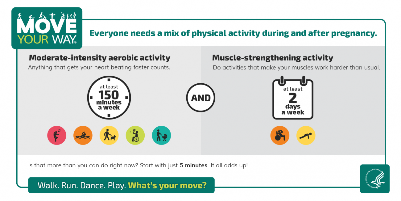 Everyone needs a mix of physical activity during and after pregnancy. You need at least 150 minutes a week of moderate-intensity aerobic activity — anything that gets your heart beating faster counts. You need at least 2 days a week of muscle-strengthening activity — do activities that make your muscles work harder than usual. Is that more than you can do right now? Start with just 5 minutes. It all adds up!