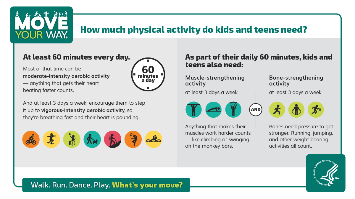 Move Your Way Twitter and Facebook content for parents: How much physical activity do kids and teens need?