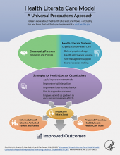 Health Literate Care Model
